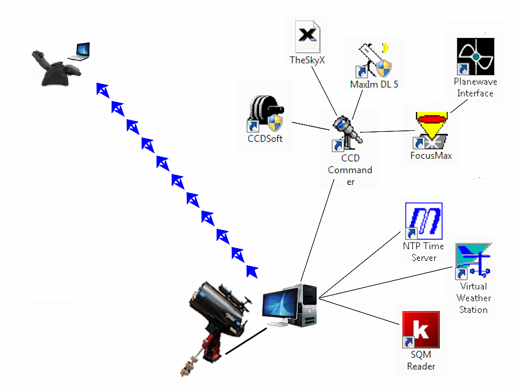 04 Wiring diagram.png - This shows how I connect my laptop to the  observatory